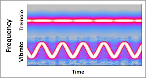 Vibrato_and_tremolo_graph.PNG